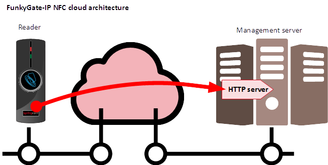 FunkyGate-IP NFC cloud architecture (HTTP client)